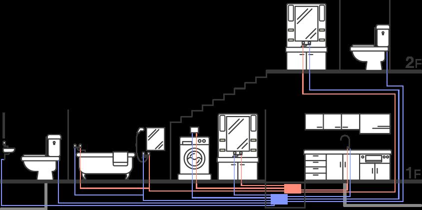 維持管理に優れた家の中の配管